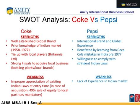 Mba From Uk Value In India by Comparative Analysis Coca Cola Vs Pepsi