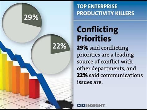 top enterprise productivity killers