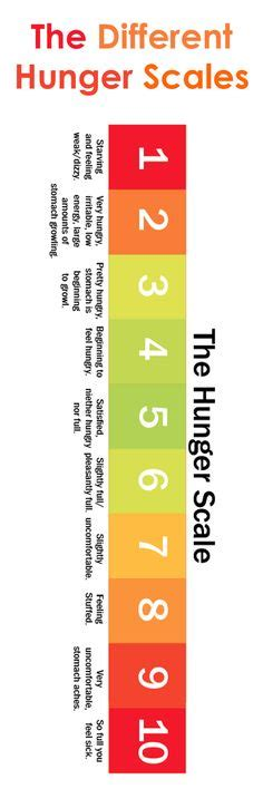 Health The Hunger Scale by Mindful Search Health Tips