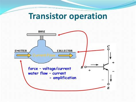 transistor functions transistors ppt by behin
