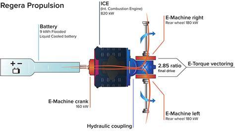 koenigsegg regera transmission koenigsegg regera gearbox koenigsegg free engine image