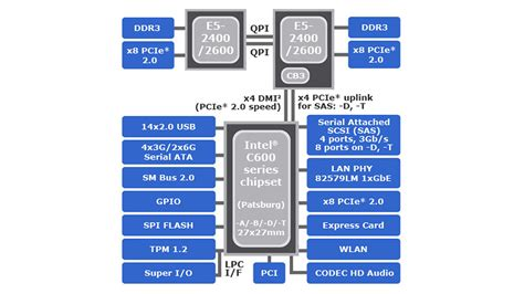 Intel Pch Datasheet - intel 174 c600 chipset platform diagram