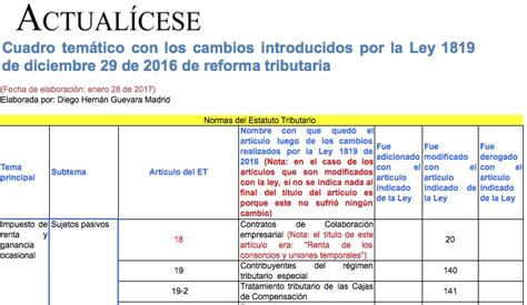 proyecto nueva reforma tributaria 2016 colombia proyecto de reforma tributaria de 2016 en colombia lo