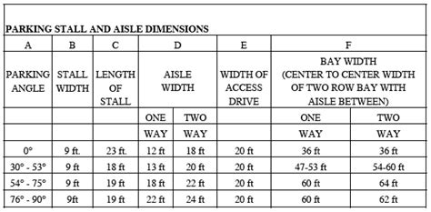 3 Car Garage Dimensions by Parking Lot Layout Standards Pilotproject Org