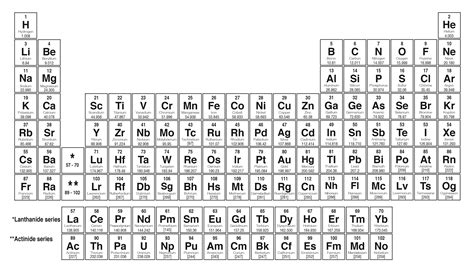 search results for periodic table with charges