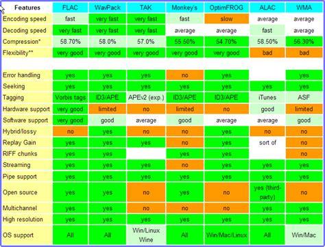 The Comparison by Comparison Of Different Lossless Audio Formats Mai Sun S