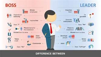 manager templates manager vs leader powerpoint template slidemodel