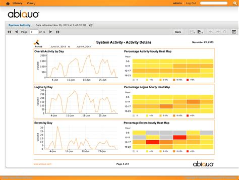 section 3 reporting system activity report abiquo cloud platform