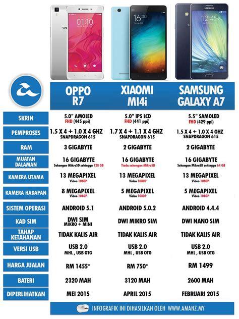 Samsung A7 Hari Ini perbandingan oppo r7 xiaomi mi4i samsung galaxy a7 amanz