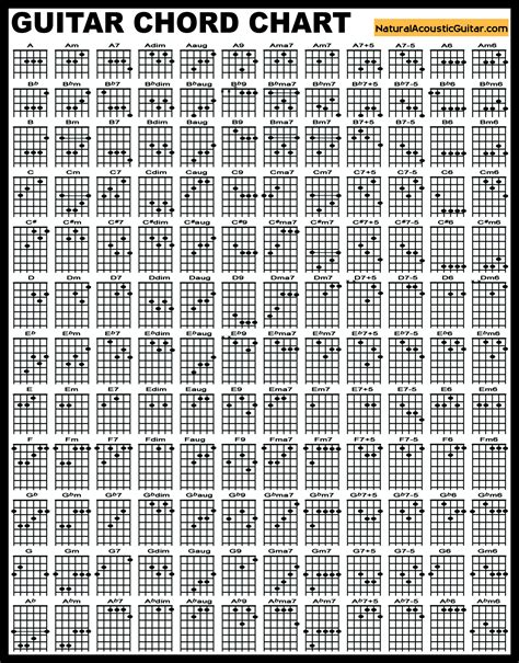guitar code guitar chords acoustic guitar
