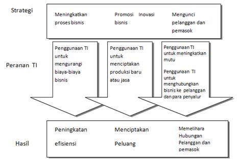 Manajemen Perbankan Dari Teori Menuju Aplikasi Ismail jajat ismail hubungan teori strategi porter berkaitan dengan bidang it