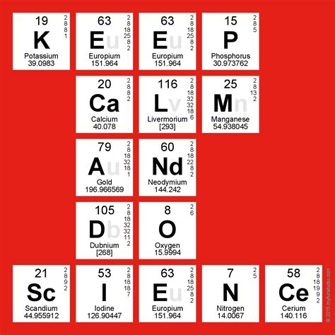 Periodic Table Word Maker by Keep Calm And Do Science