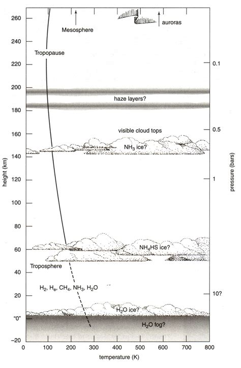 introductory astronomy comparative atmospheres