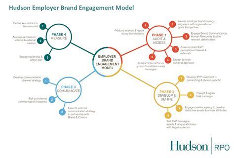 social media recruitment via digital amp sourcing innovation