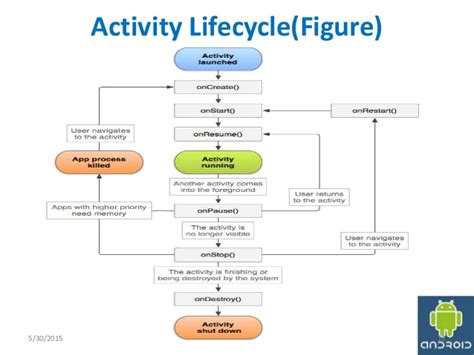 android application lifecycle android activity lifecycle