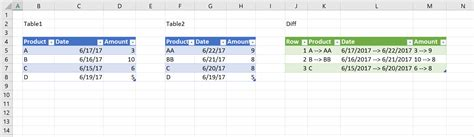 Compare Two Excel Spreadsheets For Differences 2010 by How To Compare Two Excel Files For Differences Yaruki Up