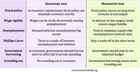 monetary policy vs fiscal policy keynesianism vs monetarism economics help