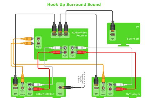 wiring diagram for surround sound system wiring