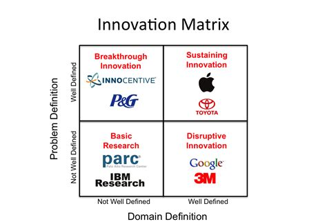 innovation strategy template how to manage innovation