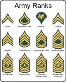 military u s army rank insignia metal sign