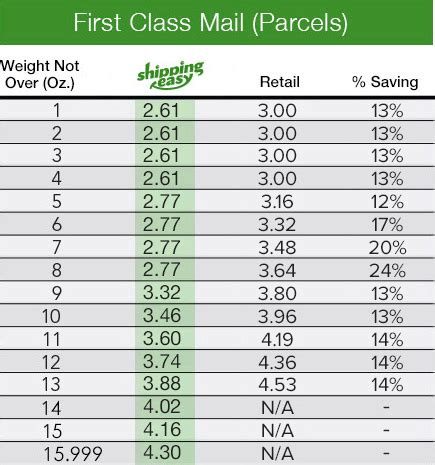 usps first class package shipping for 2017: rates, changes