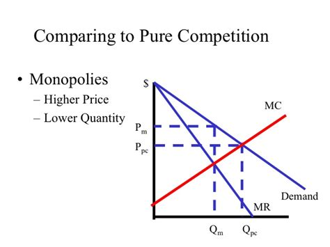 econ 150 microeconomics image gallery monopoly chart