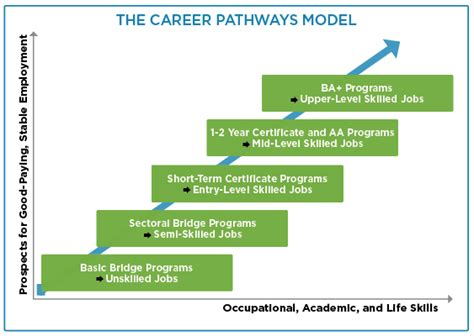 career pathways diagram about career pathways career pathways