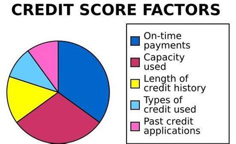 One Financial Credit Score Real Estate Tips Recasa Financial Part 6