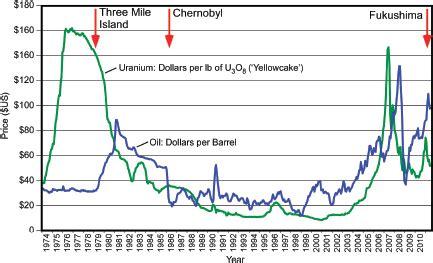 3 uranium occurrences, resources, and markets | uranium