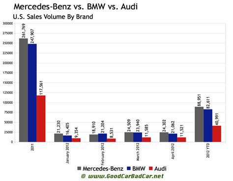 mercedes sales by country mercedes vs bmw vs audi 2012 monthly and april year to