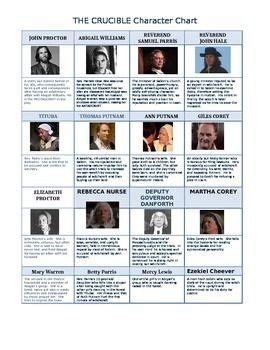 major themes in crucible the crucible character chart crucible pinterest