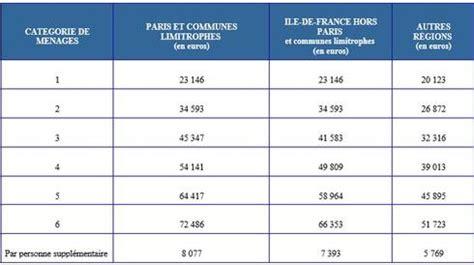 Plafond Logement Social by Les Plafonds De Ressources Pour B 233 N 233 Ficier D Un Logement