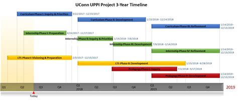 project timelines project timelines exle project timeline project