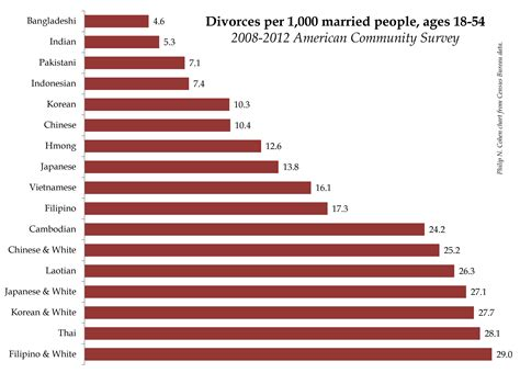 world divorce rates 2015 divorce rate by state 2015 newhairstylesformen2014 com