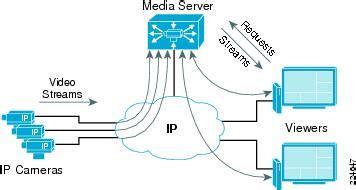 ip video surveillance design guide planning and design