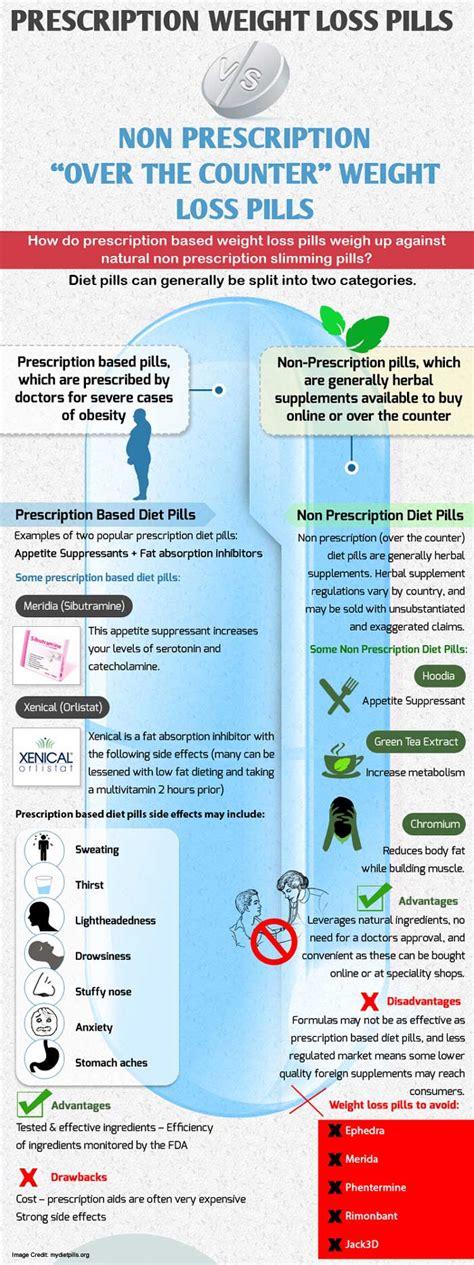 weight loss pills for weight loss pills side effects health risks