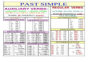 past simple regular verbs