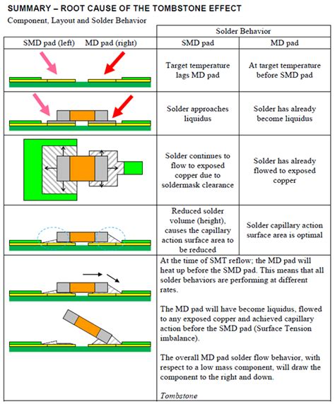 smd resistor pad layout pcb design should i worry about the risk of tombstoning electrical engineering stack exchange