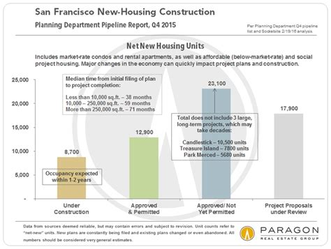 appartments in sf new housing construction in san francisco carolyn gwynn