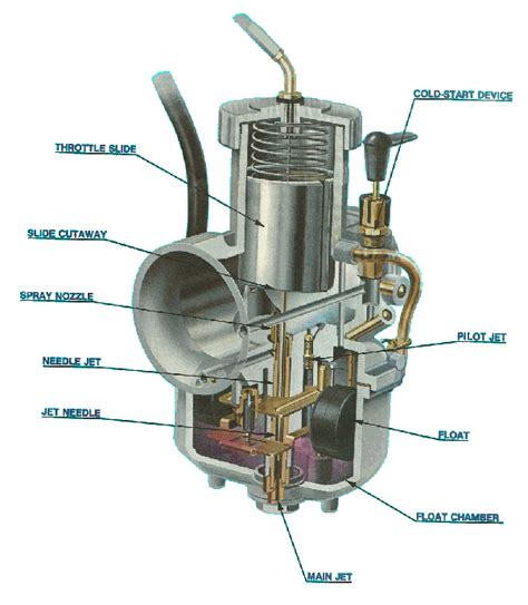 Walbro Vergaser Funktion by What Is The Function Of Carburetor Quora