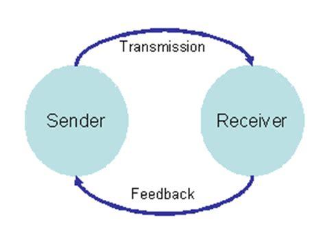 transactional model of communication diagram oliviaecker september 16 2010 3