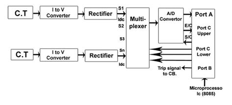 block diagram 8085 microprocessor for polytechnic repair
