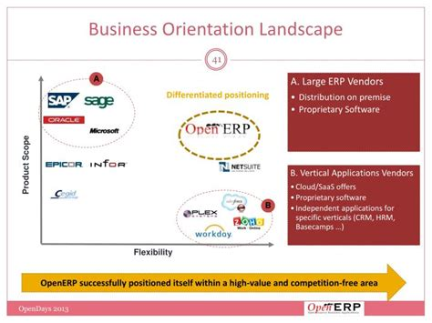 Landscape Orientation Ppt Openerp Sa Powerpoint Presentation Id 1666822