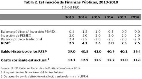 legislacin fiscal 2016 vigente de iva en mexico dof diario oficial de la federaci 243 n