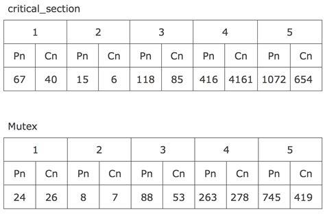 windows critical section windows下使用critical section和mutex实现线程同步实例 布布扣 bubuko com