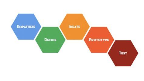 design thinking hawaii ड ज इन थ क ग व श षत