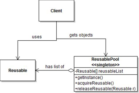Object Pool Pattern Java Exle   a theorical look into object resource pool pattern dzone