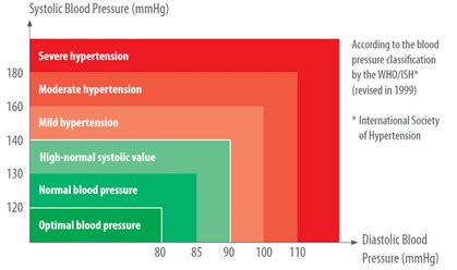 how to take blood pressure manually: a step by step guide