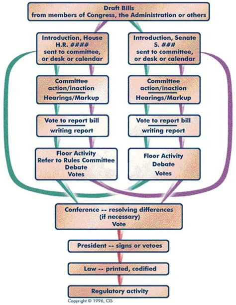 how a bill becomes a blank flowchart 22 best teaching government citizenship images on