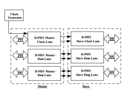 Mipi Layout Guidelines | mipi d phy physical layer ip core